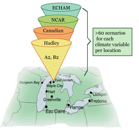 An illustration of how the climate scenarios are being devloped. There are four cons labeled ECHAM, NCAR, Canadian, and Hadley. Those cons narrow down on East Jordan on a Michigan area map. Also, on the side of the con, it reads, A2 and B2.